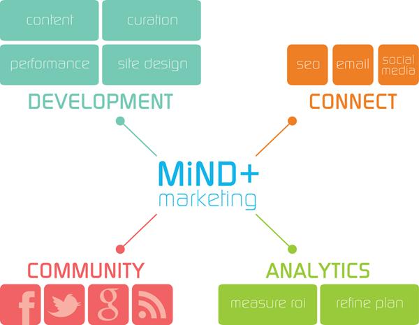 Mind Plus Marketing Services